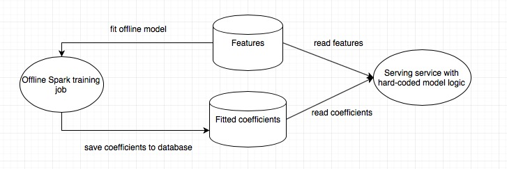 Predictive Model Deployment with Spark | Commit Logs